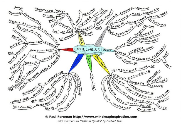 stillness-mindmap